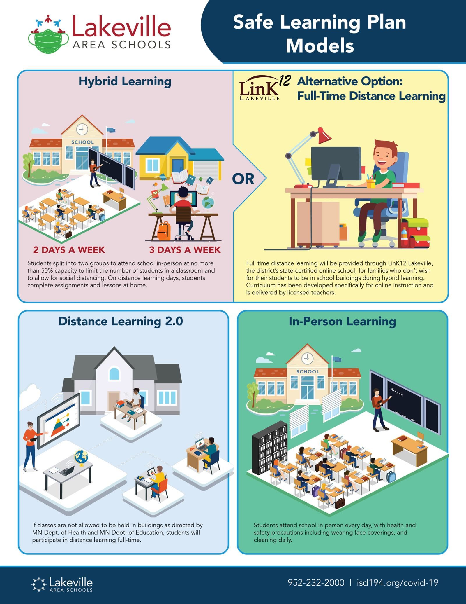 Overview of learning models: Hybrid Learning, Distance Learning, or In-Person Learning